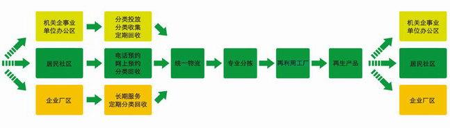 再生资源回收备案表_再生资源分类回收循环利用体系